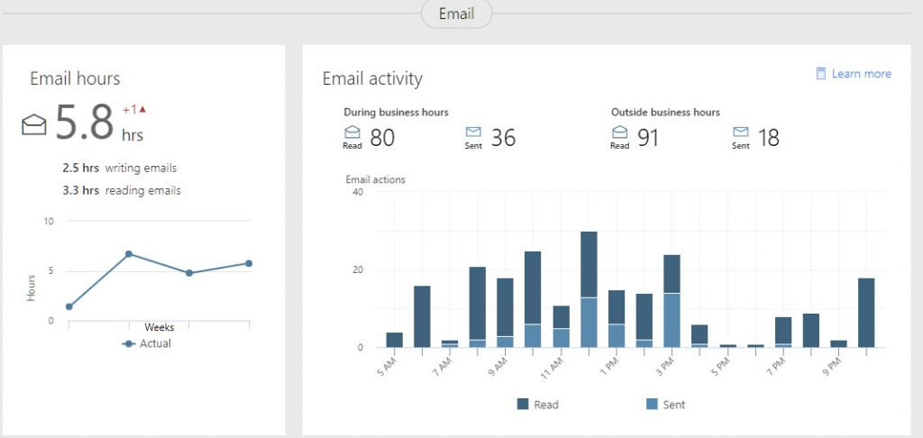 MyAnalytics E-mail Usage